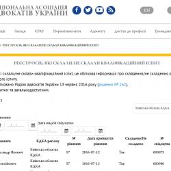 НААУ створила реєстр результатів кваліфікаційних іспитів